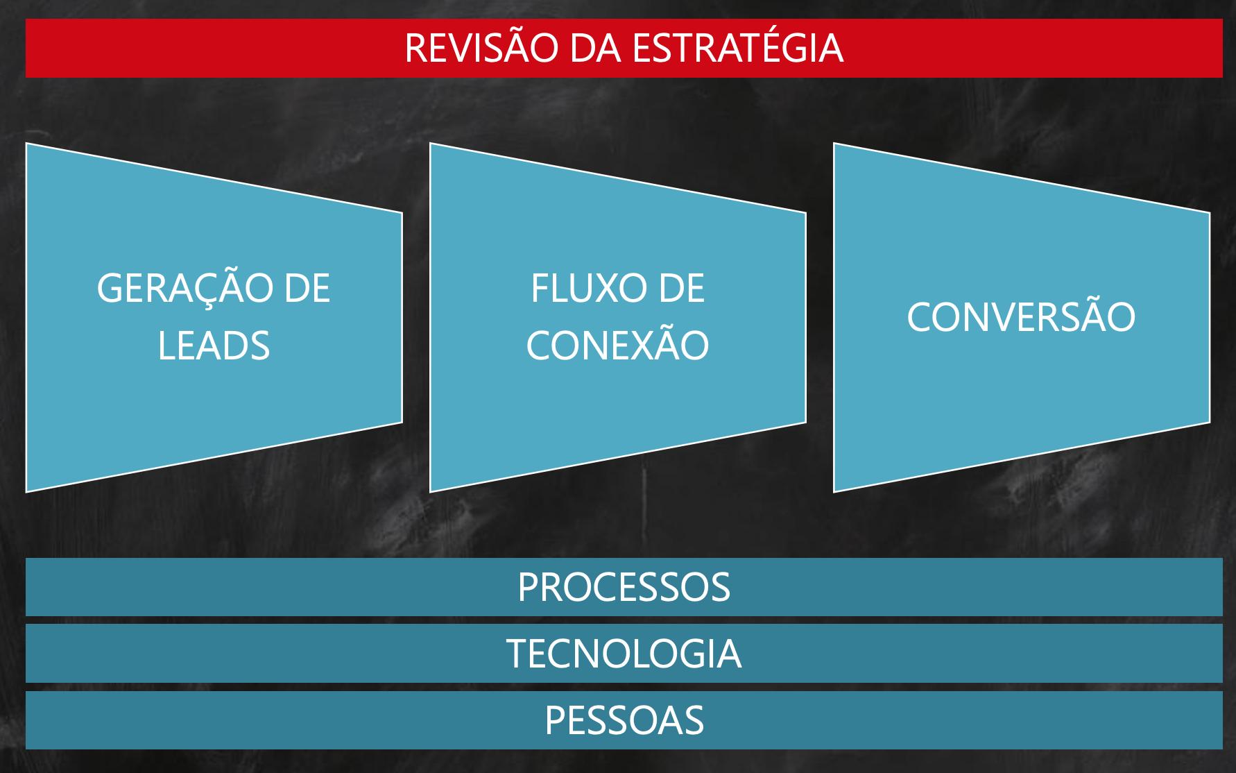 estrategia-gerar-leads-conectar-converter-processo-tecnologia-pessoas